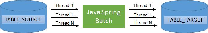 springbatchpoc